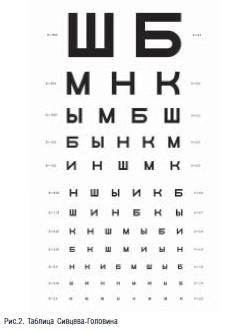 Таблица Сивцева-Головина