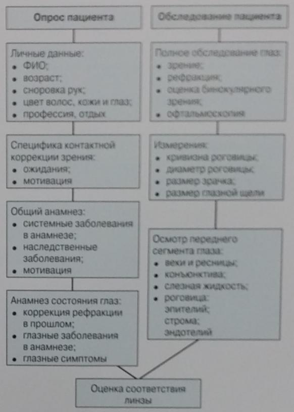 Рис.3 Схема предварительного обследования для подбора контактных линз